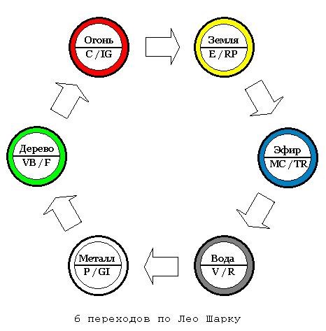 БАТ «шести элементов» (эксклюзив, публикуется впервые)
