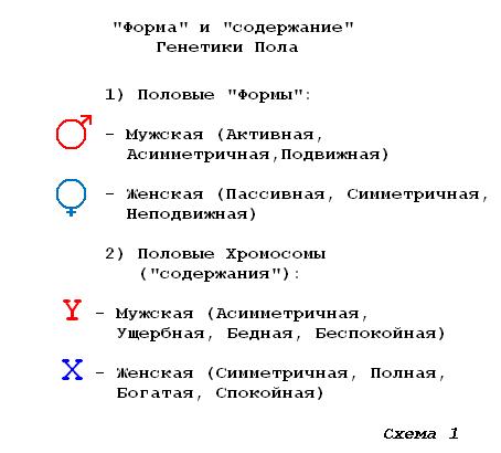 На Схеме 2 показаны «